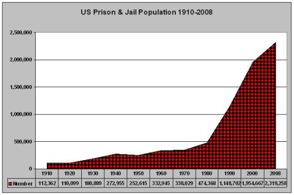 usprisonpopn.jpg