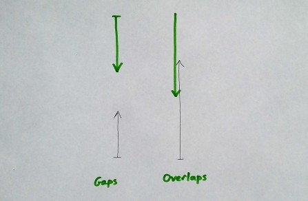 Gaps and Overlaps.jpg
